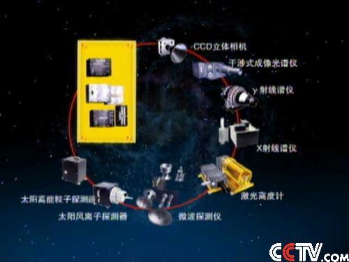 嫦娥一号卫星共搭载了8种有效载荷