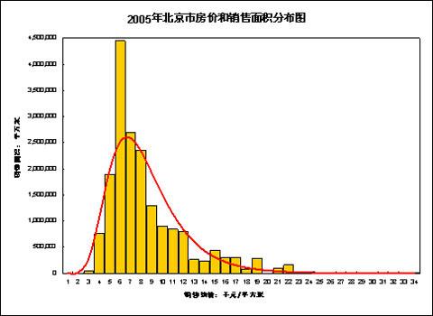 图一:北京市2005年房价和销售面积分布图