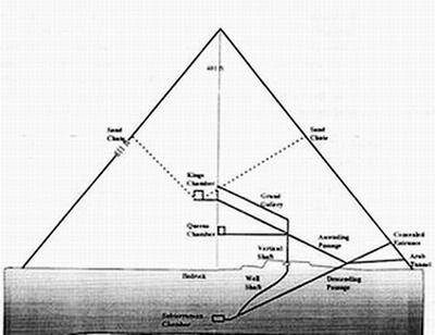 埃及金字塔之谜最完美的解释(六)