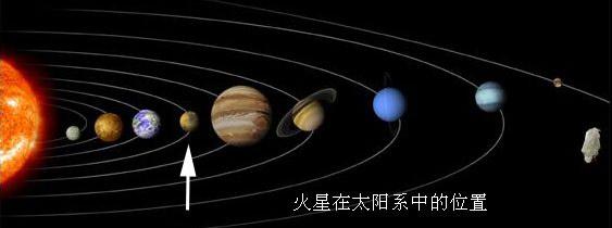 左起:太阳、水星、金星、地球、火星、木星、土星、天王星、海王星、冥王星(来源:中国科普) 火星不同于月球的死寂,火星呈现出丰富的景观包括:古代峡谷、枯干的河床、极地冰海遗迹,和巨大冰帽等等。火星比地球到太阳的距离还要远半倍,因此使得火星比地球要冷一些。白天,火星的温度有时可达17,而到晚上,气温会降到-90。