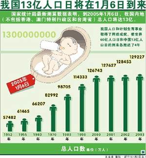 13亿分贝王建房_13亿人口日是哪天