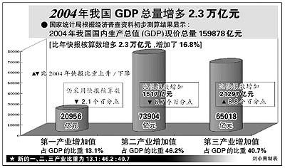 国民经济总量是什么_白带是什么图片