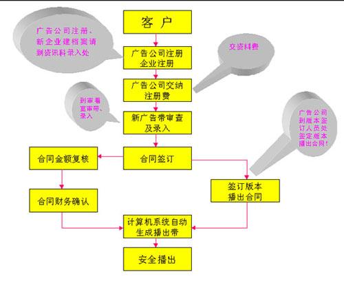 广告公司架构及职责