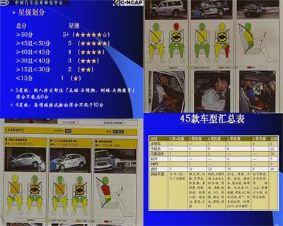 汽车星级碰撞测试存在的问题 C NCAP真相 一高清图片