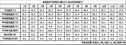 香港气候背景分析