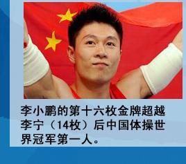 李小鹏的第十五枚金牌超越李宁(14枚)后中国体操世界冠军第一人。