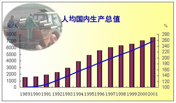 2017国内生产总值增长_湖南人均生产总值